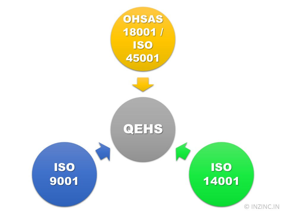 the primary driver for implementing an iso 9001 system An effective iso 9001 quality management system must address all four facets of quality having established what is meant by quality, some consideration must be given to the various quality management tools that are available for implementing an effective quality management system.